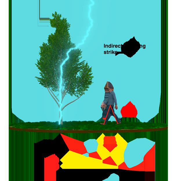 How the lightning rod works 95