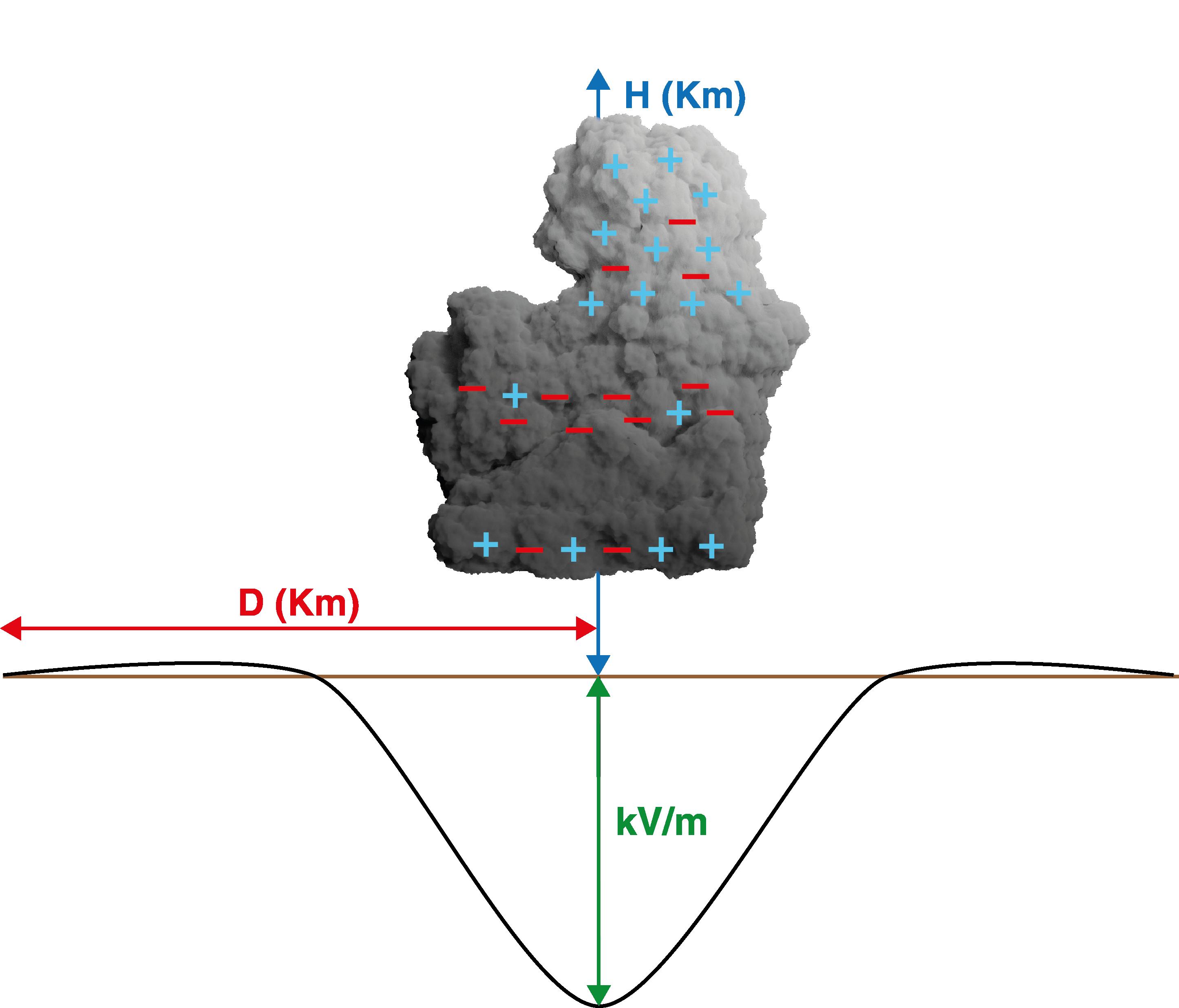 intensidad campo electrico electrificación nubes