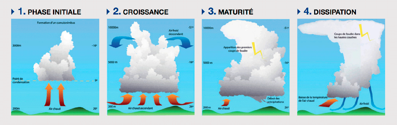 phases formation d'un orage
